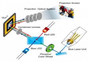 tecnología láser/LED híbrida