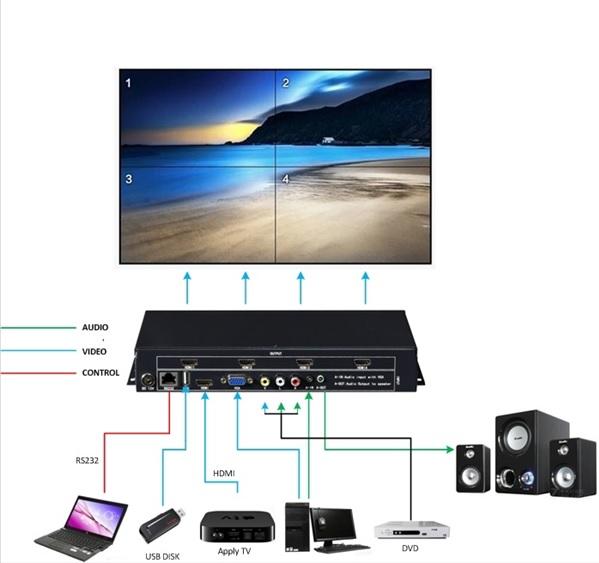 Procesadores de vídeo LED