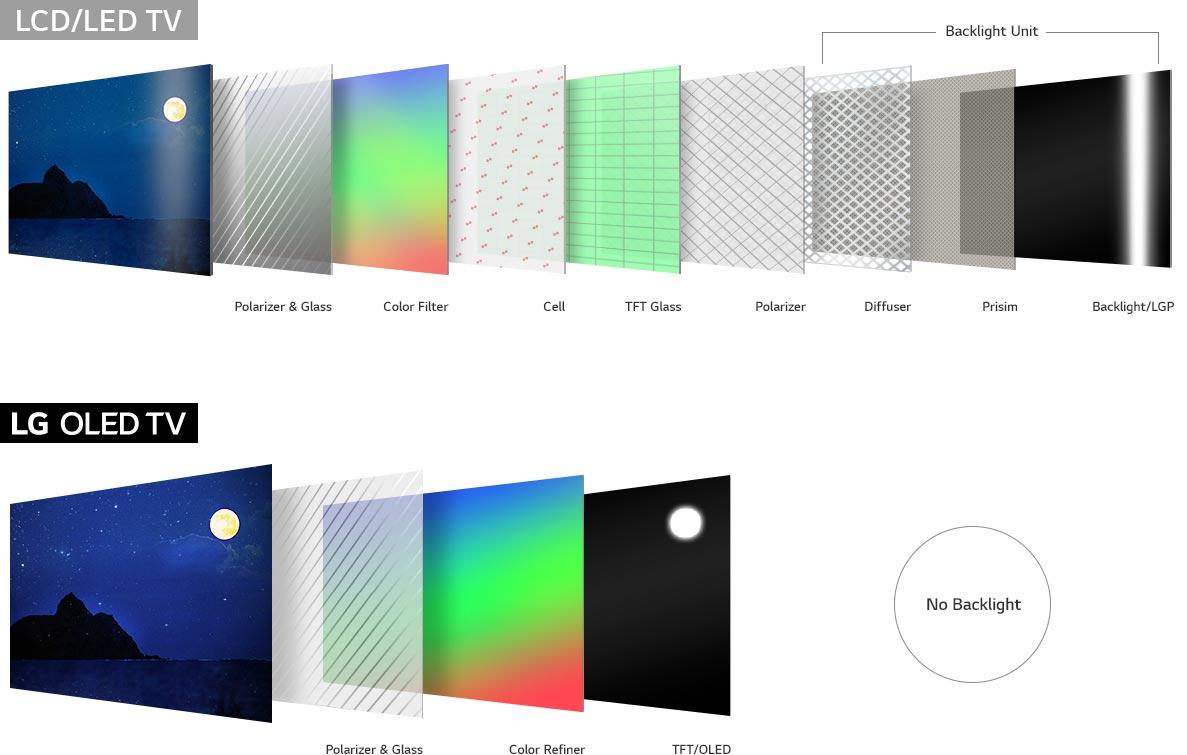 Samsung o LG? QLED vs OLED: ¿Cuál elijo? | Soft Controls